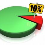 square 10 percent graph