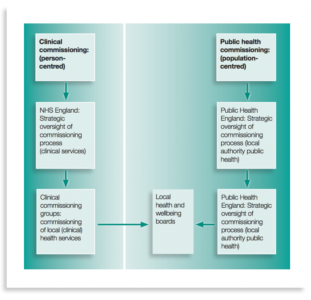 Figure 1: Public health commissioning in England – who does what for health improvement