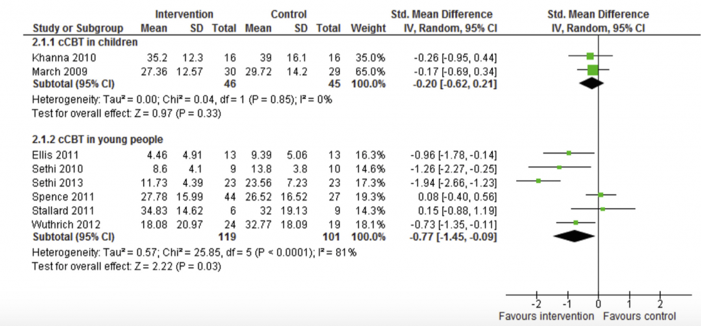 Fig 1: Pennant study cCBT results vs placebo