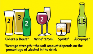 The new guidance says it's safest for men and women to drink no more than 14 units each week.