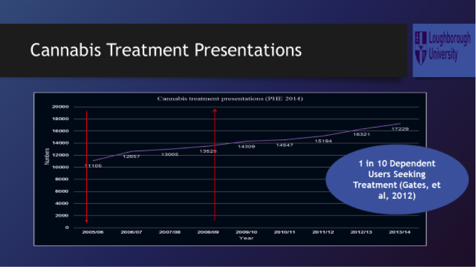 The number of cannabis treatment presentations is on the rise.