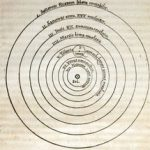 Copernican model of the solar system