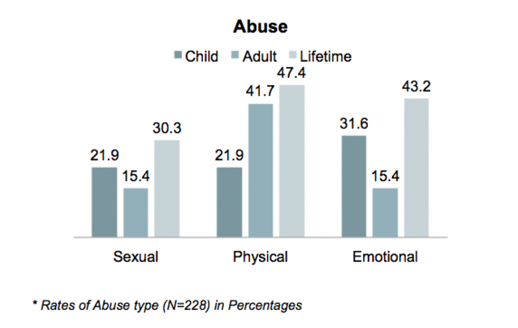 One- third of the participants experienced sexual abuse in their lifetime (N=30%), almost half of them experienced both physical abuse (N=47.4%) and emotional abuse (N=43%), respectively.