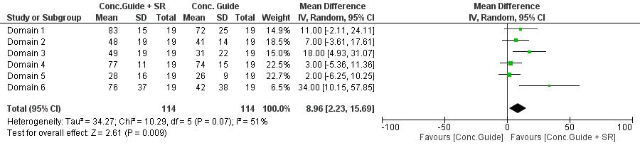 Impant guide method Forest plot