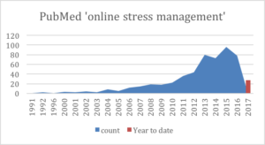 Figure 1. Increase in papers with 'online stress management' on PubMed