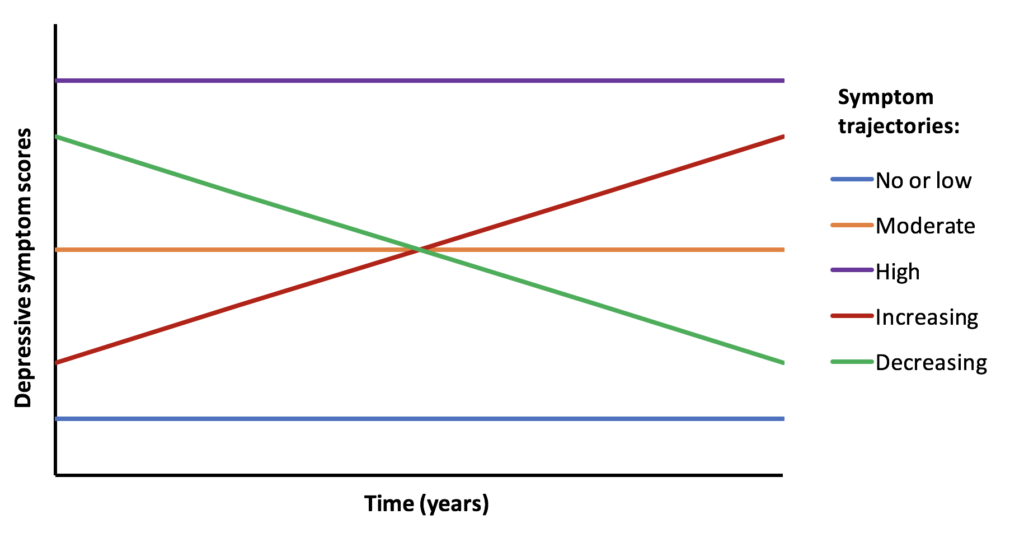 Figure 1 A basic illustration of the five most common depressive symptom trajectories in previous research.