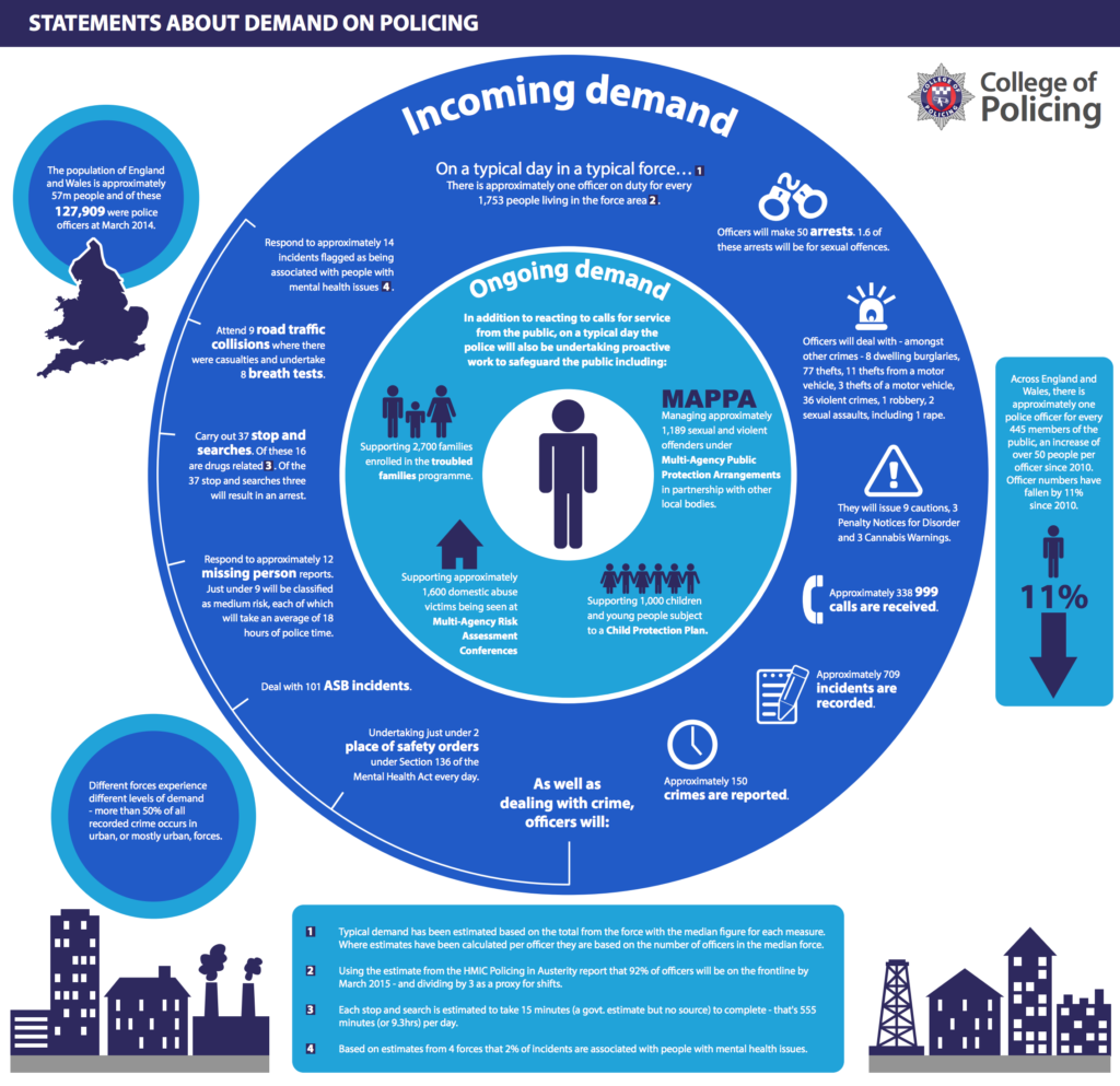 The College of Policing infographic (PDF) places mental health work in the context of the other calls to the police.