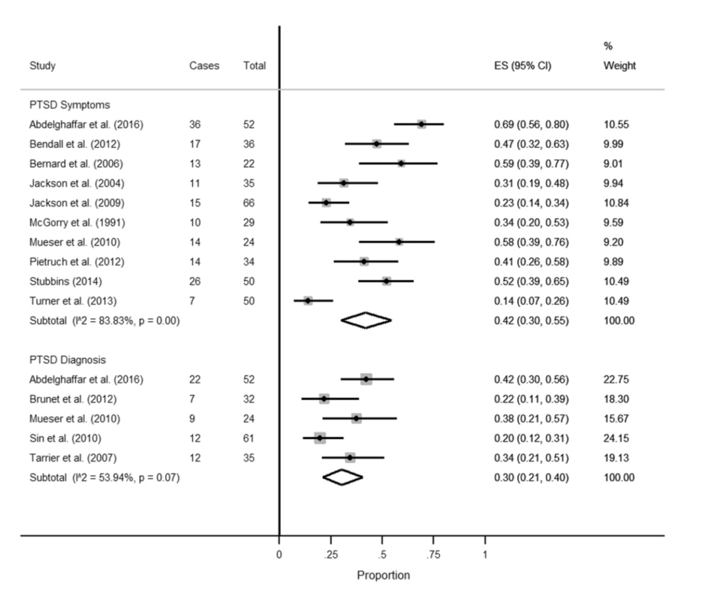 Forest plot of the prevalence and 95% confidence intervals of the prevalence of PTSD symptoms following the first episode of psychosis.