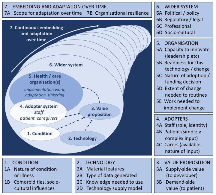 The new NASSS Framework (Greenhalgh et al, 2017)