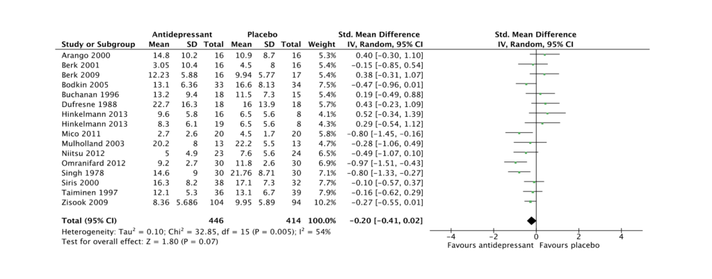 Fig DS3: Sensitivity analysis for Improvement in end-point depression score: all antidepressants: