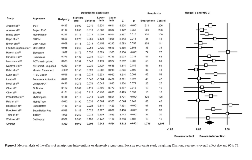 Overall, the meta-analysis found a significant small to moderate positive effect for smartphone apps on depressive symptoms compared to controls (g=0.383, 95% CI: 0.24-0.52, p<0.001), but this was restricted to only those with self-reported mild to moderate depression (g=0.518, p<0.001, 95% CI: 0.28-0.75).