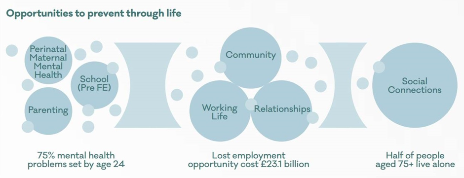 Taking a life course approach and exploring social connections. Source: www.mentalhealth.org.uk