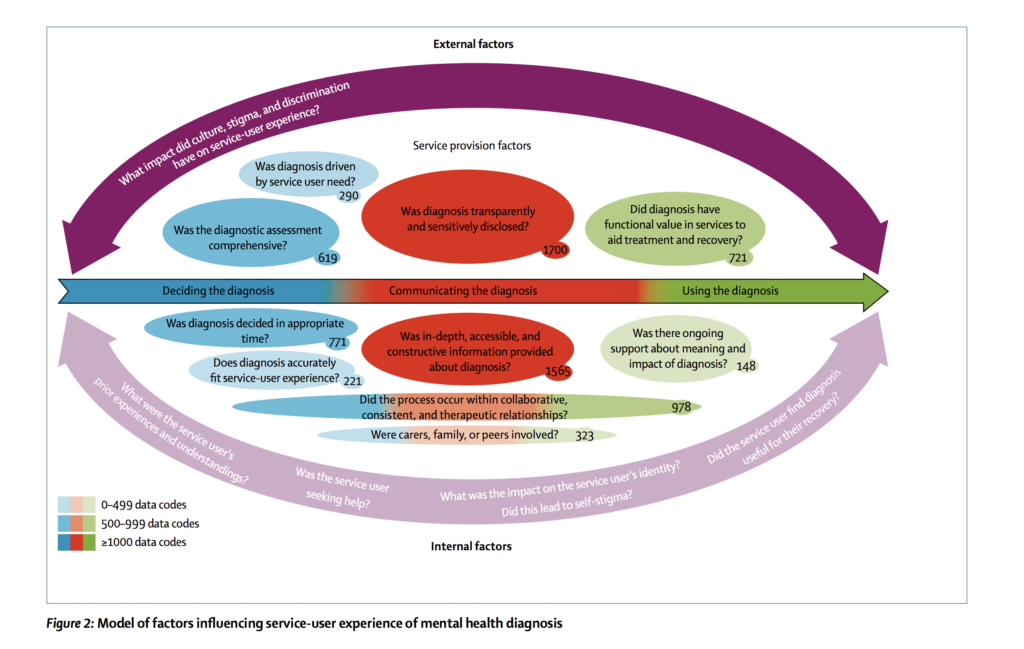 Model of factors influencing service-user experience of mental health diagnosis