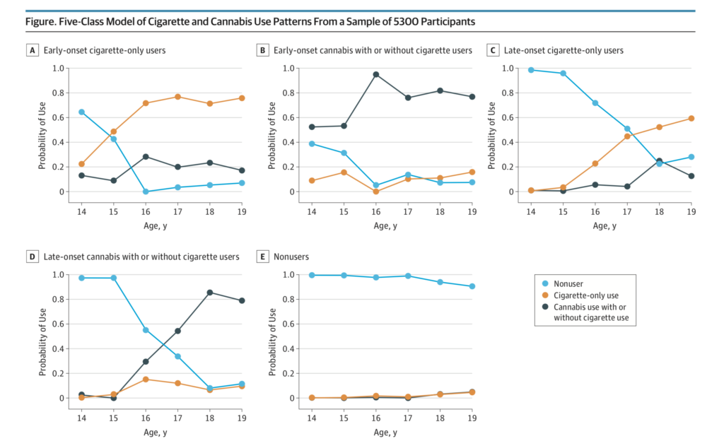 Five-Class Model of Cigarette and Cannabis Use Patterns From a Sample of 5,300 Participants. The probability axis represents the probability of a class member being a nonuser, a cigarette-only user, or a cannabis with or without cigarette user at each time point.
