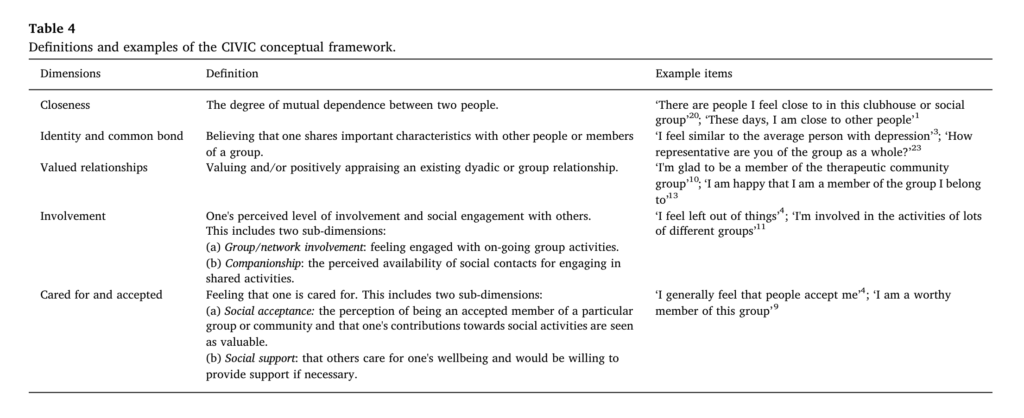 A five-dimension conceptual framework of social connectedness was developed: CIVIC (Closeness, Identity and common bond, Valued relationships, Involvement, Cared for and accepted).