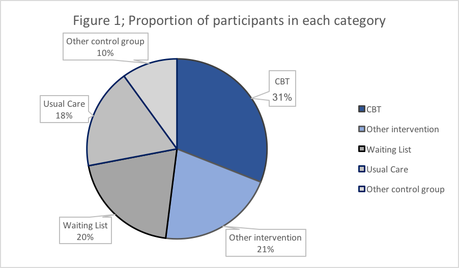 Proportion of patients in each category