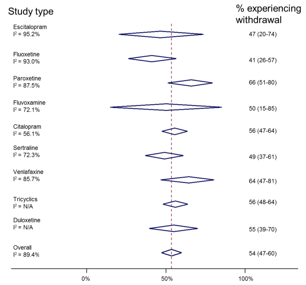 Risk of antidepressant withdrawal is likely to be related to its half-life. (N/A=too few studies to calculate I2). Click here to view larger figure.
