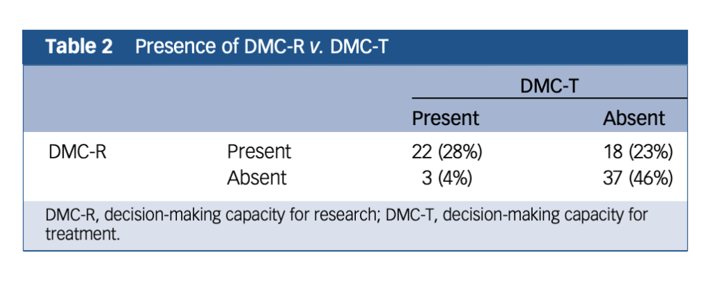 Table 2 shows the distribution of people having DMC-R v. DMC-T. Although in most cases participants either lacked or had both DMC-R and DMC-T (n = 59, 74%), there were dissociations: 23% (n = 18) had DMC-R but lacked DMC-T, and 4% (n = 3) lacked DMC-R but had DMC-T.
