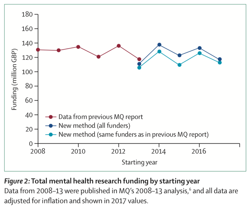 Mental health research funding has flatlined over the last decade. In 2014-17, mental health research received 25 times less funding (per person affected) than physical conditions such as cancer.
