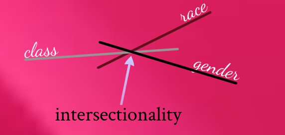 The exercise could be extended to consider intersectionality; the interplay between aspects within the Social GGRRAAACCEEESSS model.