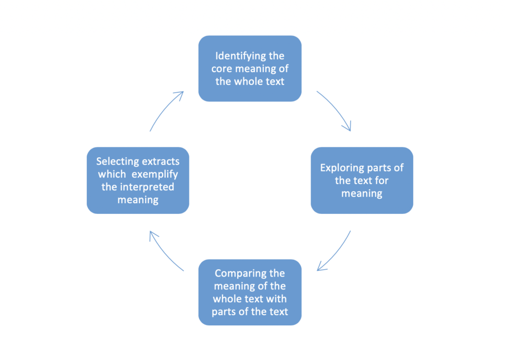 Figure 1: An overview of the four-step iterative process.