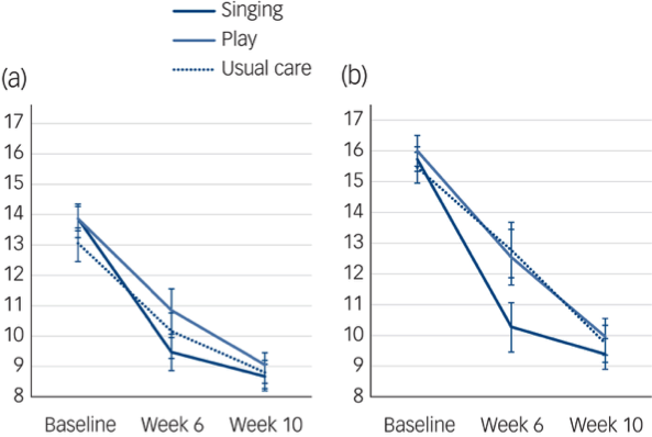 Figure 1 Changes in PND from baseline to week 10. (a) EPDS ≥ 10 and (b) EPDS ≥ 13 with standard error in singing, play and usual care groups.