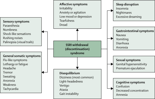 Antidepressant withdrawal: slower and lower tapering of SSRIs