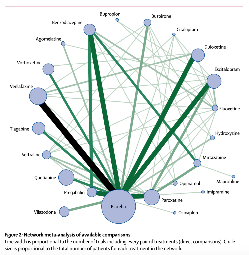Figure 2: Network meta-analysis of available comparisons (reproduced from the original paper by Slee et al, 2019)