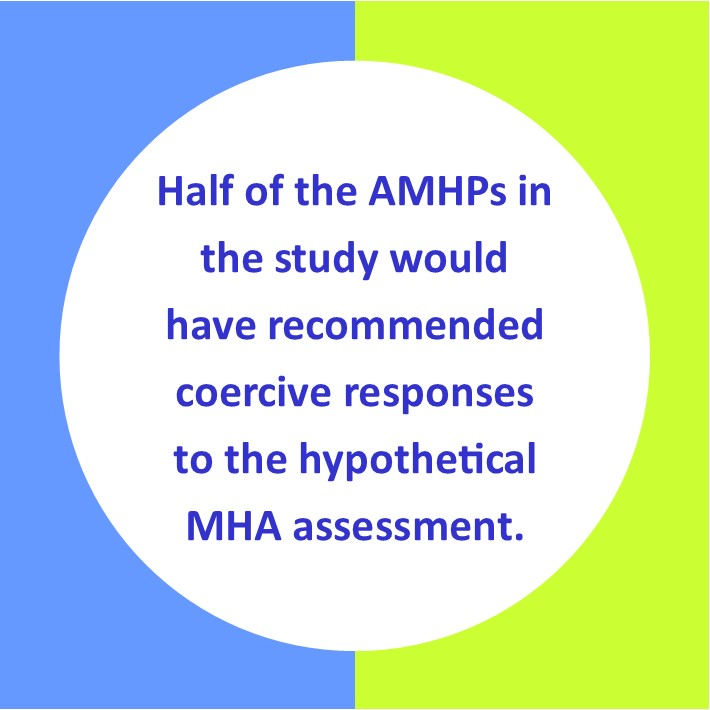 Half of the AMHPs in the study would have recommended coercive responses to the vignette of a MHA assessment, such as a compulsory detention in hospital.