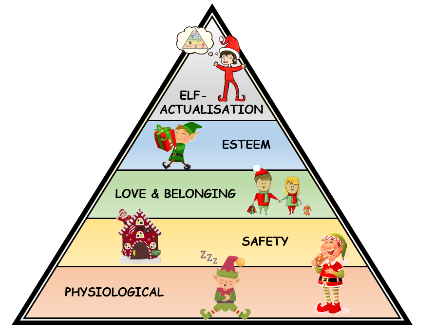 elf-actualisation can only be fulfilled after other, more basic needs are fulfilled: physiological needs; safety; love & belonging; and (elf-)esteem (adjusted from Maslow, 1946).