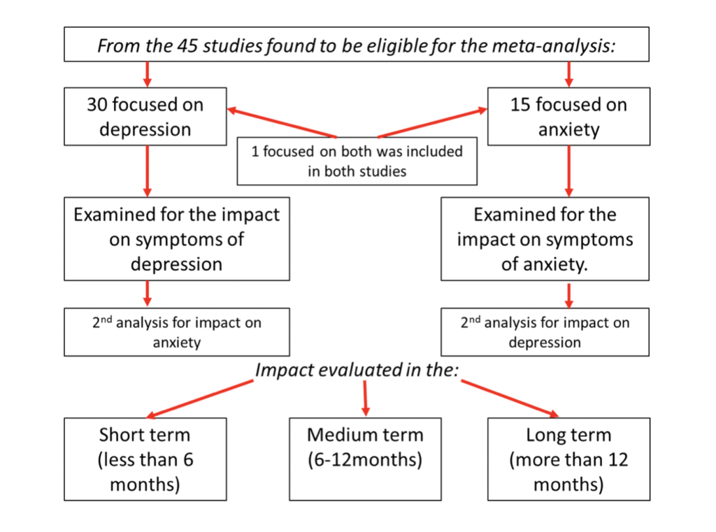 From using this process 45 studies were found to be eligible for the meta-analysis, 30 focused on depression, 15 on anxiety and 1 on depression and anxiety.
