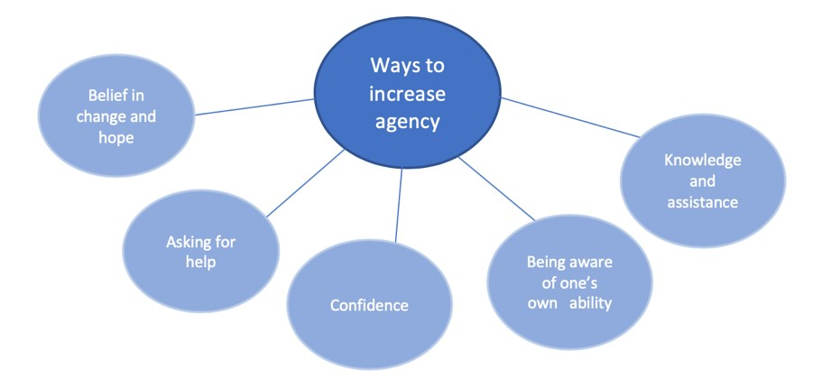 Agency led to feelings of confidence and control over child situation.