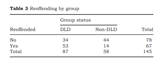 People with developmental language disorder (DLD) were more than twice as likely to reoffend compared with those without.