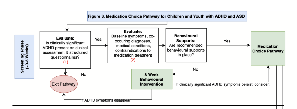 The review contains a Medication Choice Pathway for Children and Youth with ADHD and ASD.