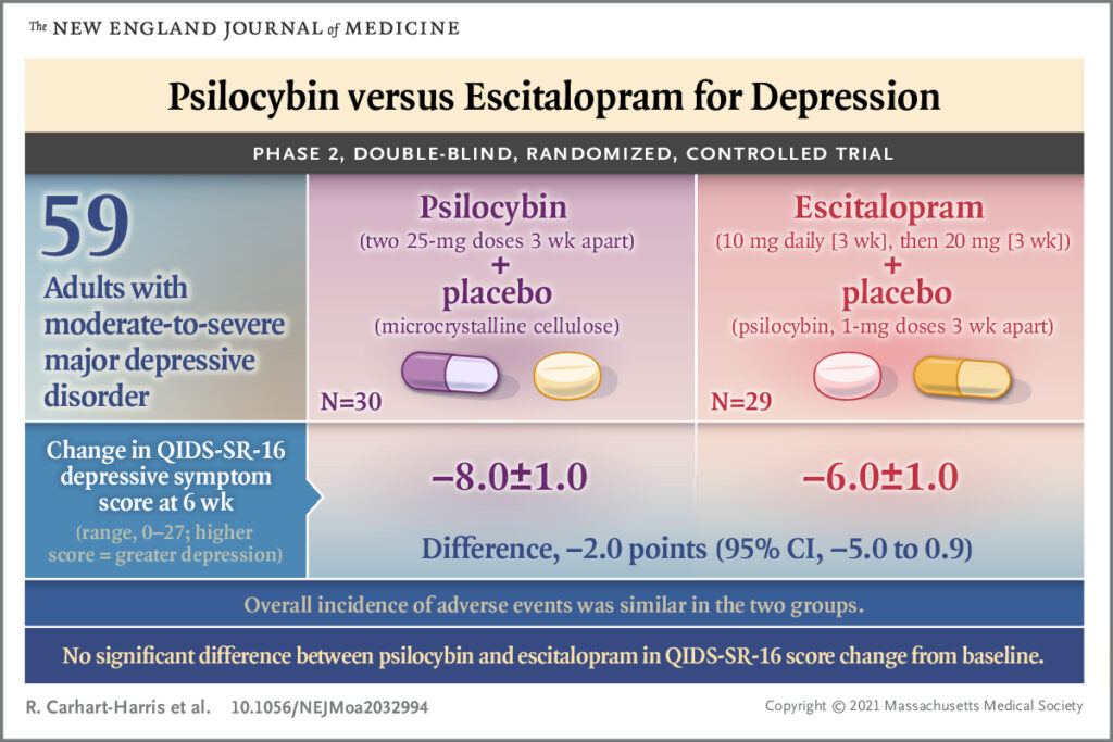 There was no statistically significant difference in the primary outcome measure between the psilocybin and escitalopram groups at six weeks. Secondary outcomes nominally favoured psilocybin.