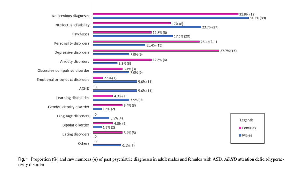 Fig. 1 Proportion (%) and raw numbers (n) of past psychiatric diagnoses in adult males and females with ASD. ADHD attention defcit-hyperactivity disorder (reproduced from paper - Fusar-Poli, 2020)